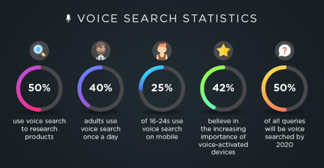 Voice Search Stats - 5 Best Affiliate Marketing Strategies 2019